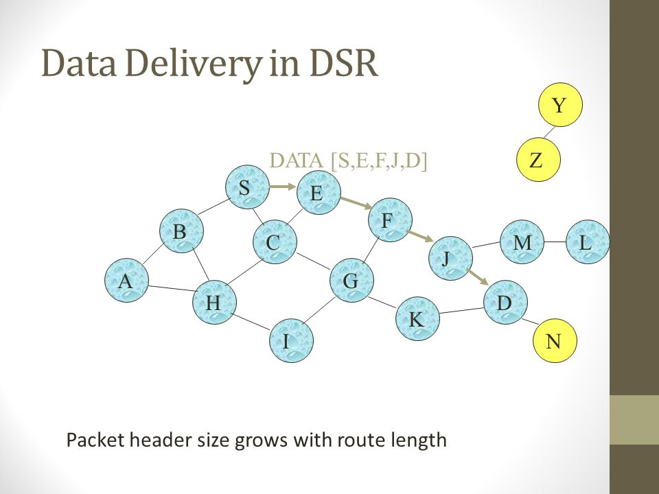 Data Delivery in DSR Y Z DATA [S,E,F,J,D] S E F B C M L J A G H D K I
